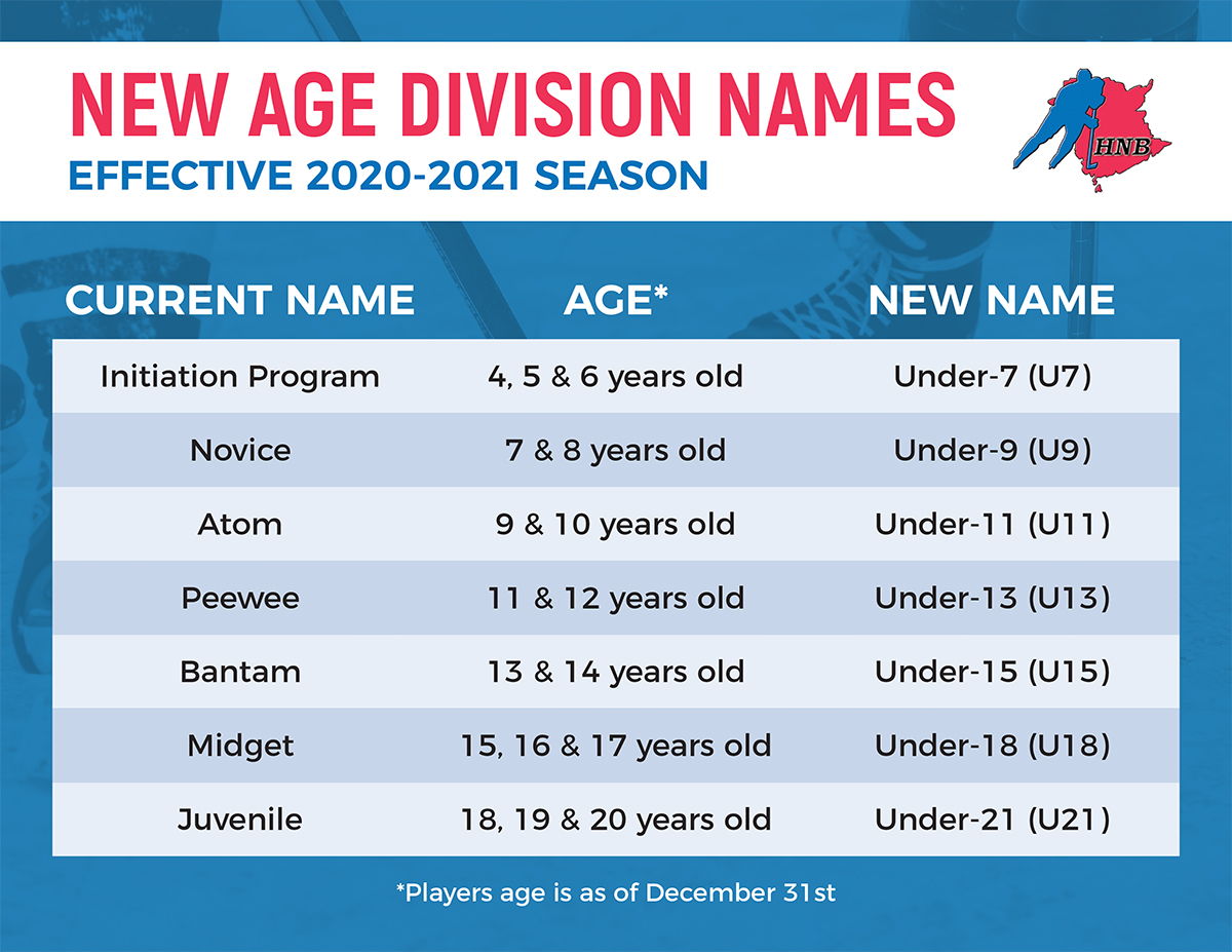 Age Division Name Change